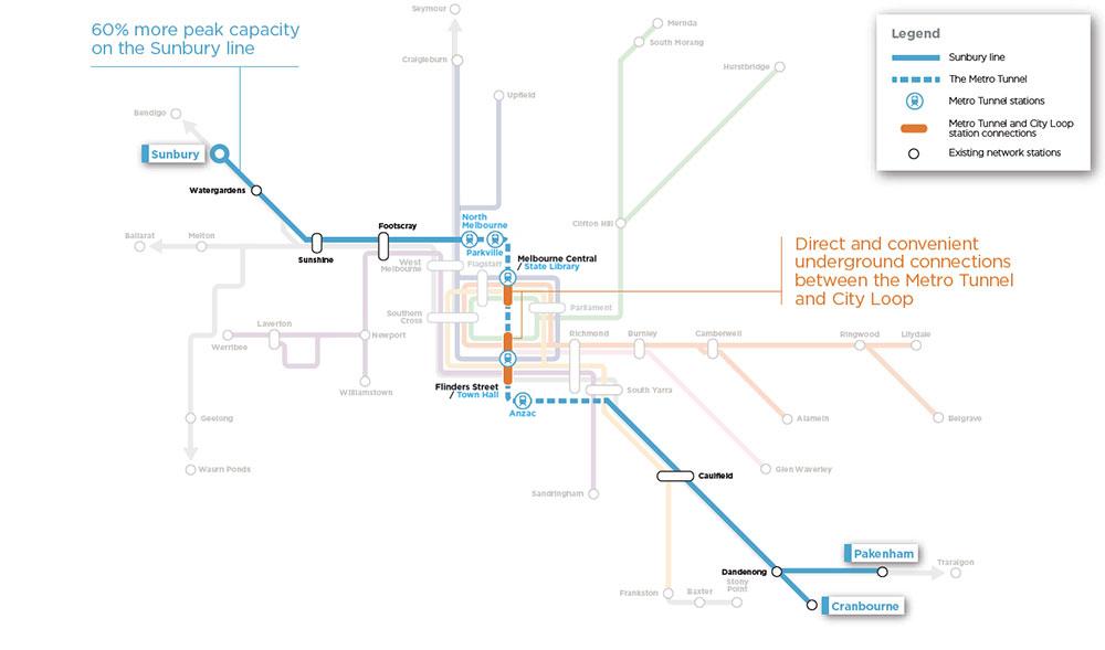 Sunbury line - 60% more peak capacity