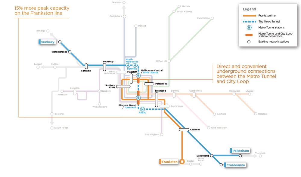 Frankston line - 15% more peak capacity