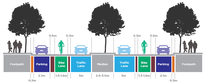 Diagram showing the position of the bike lane between traffic lane and parking between Albert Road and Coventry Street