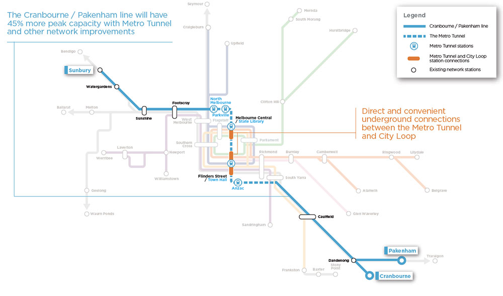 Cranbourne / Pakenham line - 45% more peak capacity with Metro Tunnel and other network improvements