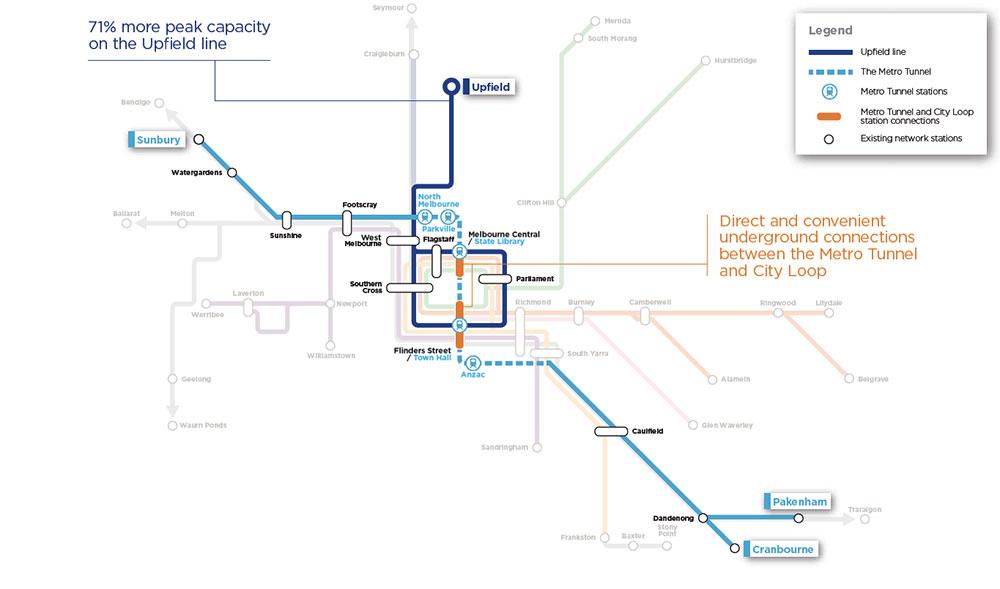 Upfield line - 71% more peak capacity