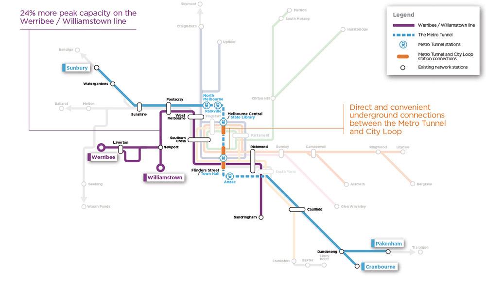 Werribee / Williamstown line - 24% more peak capacity