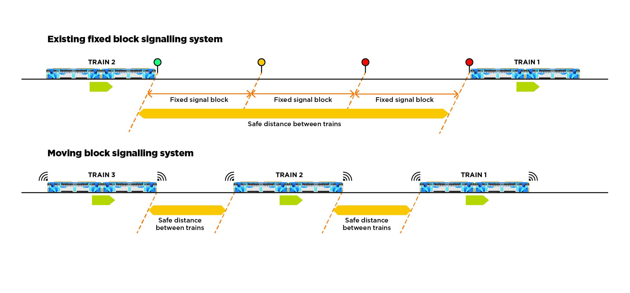 Diagram showing the difference between fixed-block and moving-block signalling