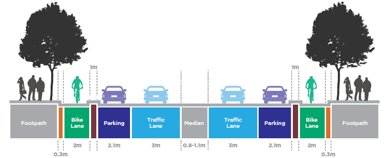 Diagram showing the position of the bike lanes separated from traffic lanes by parked cars and a mountable kerb