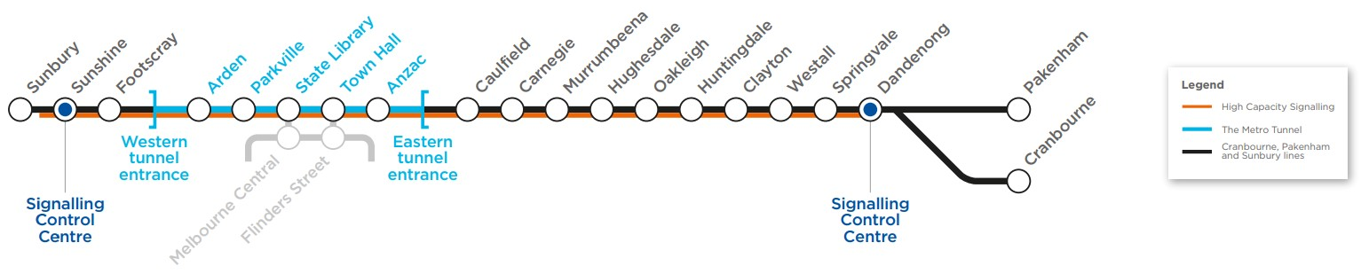 Train line map showing signal control centre locations.