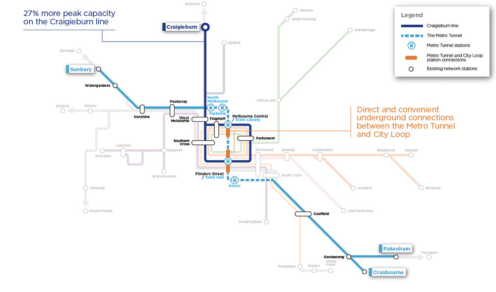 Craigieburn line - 27% more peak capacity