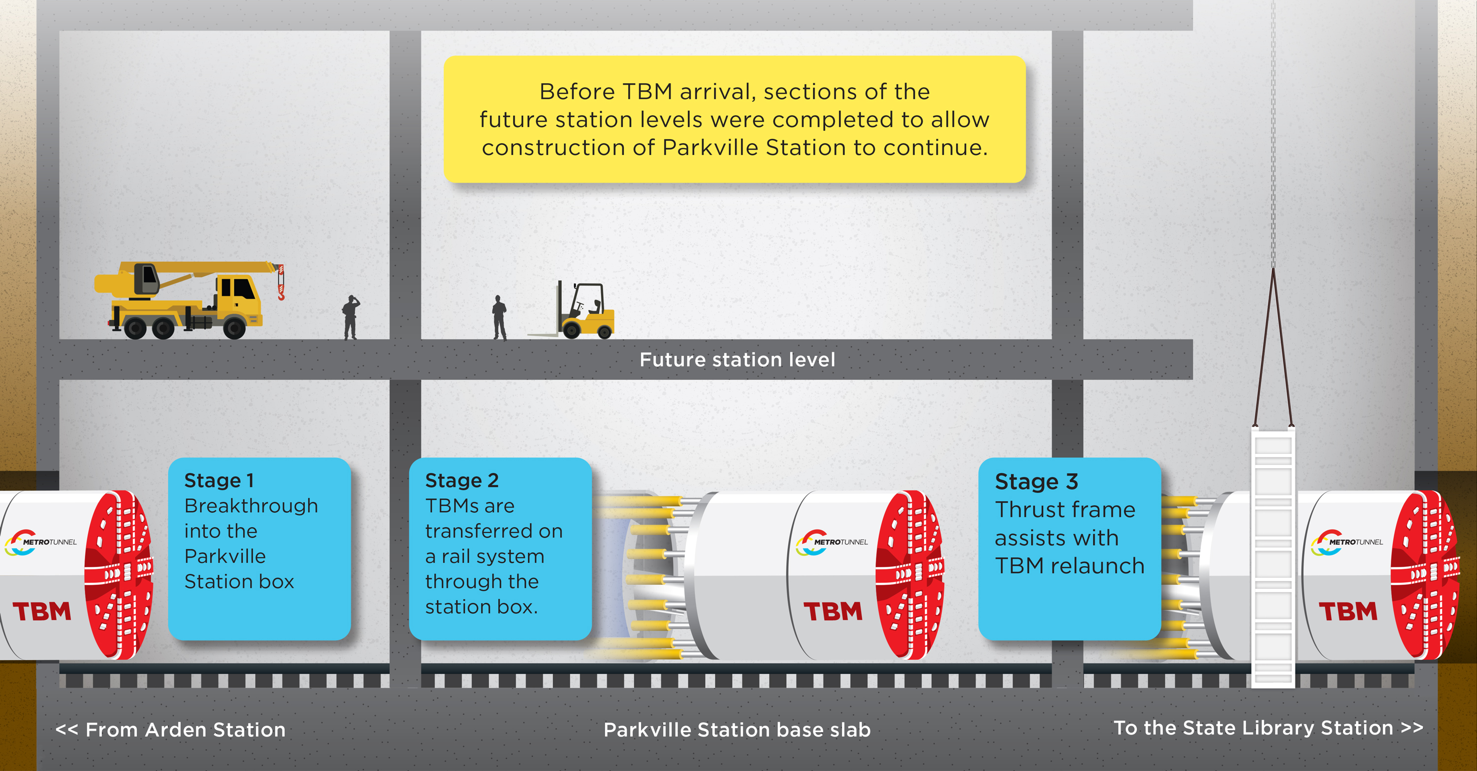 Artist's impression showing a tunnel boring machine breaking through into the Parkville Station box from Arden Station, before being transferred across a rail system then relaunched through a thrust frame towards State Library Station.
